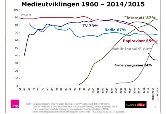 medieutviklingen 2015